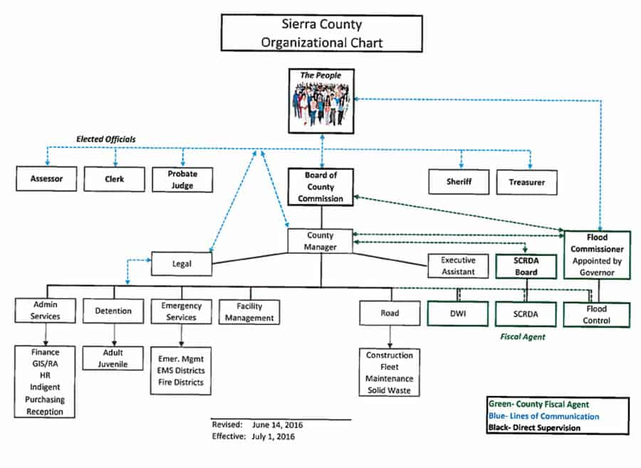 Sierra County government organizational chart