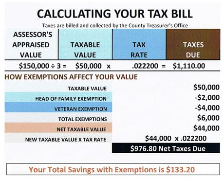 calculating your Sierra County Tax Bill